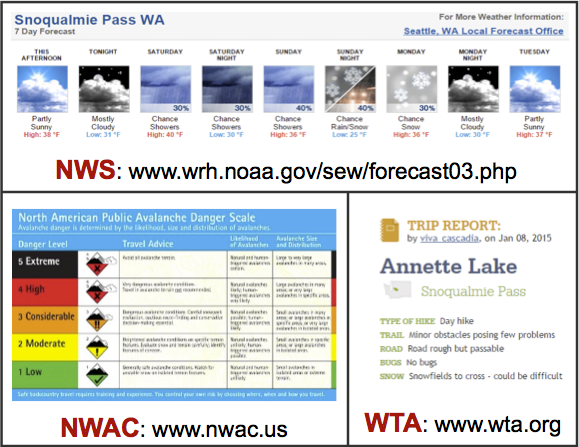 Weather & Trail Reports